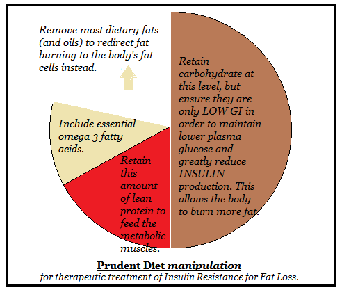 Product Diet Manipulations