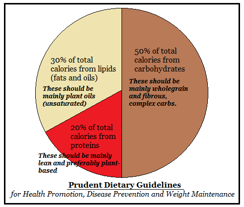 Prudent Dietary guidelines